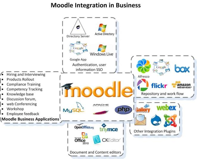 Moodle, Moodle integration, Moodle for business, elearning integration, elearning for business, LMS integration