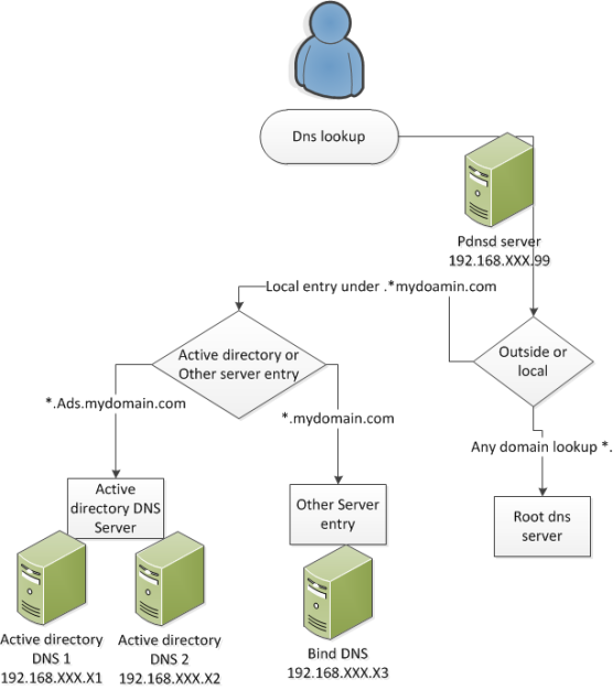 pdnsd, configration sample, split dns, diagram