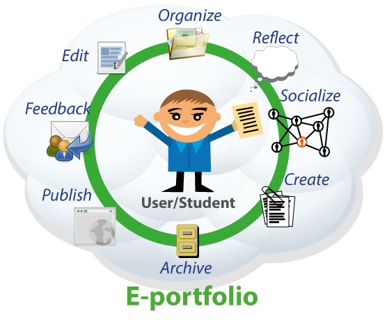 eportfolio, e-portfolio, school, international school, portfolio