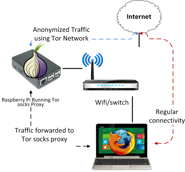 RaspberryPi-Tor-proxy-socks5.png
