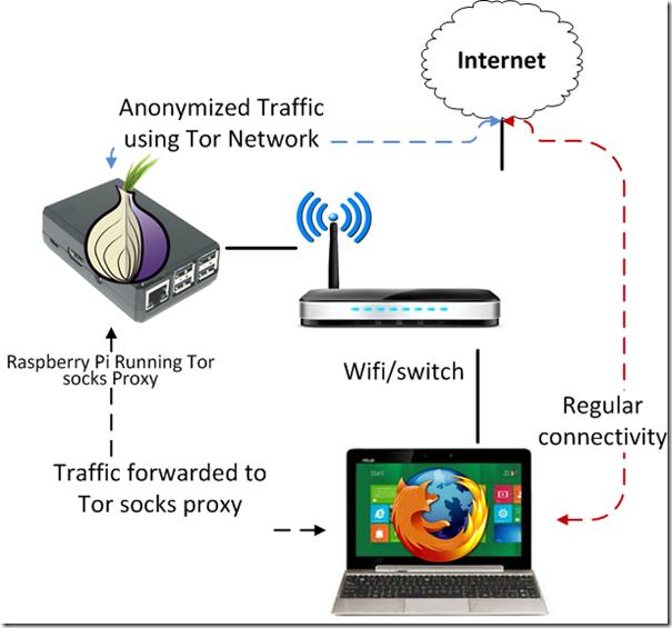 RaspberryPi-Tor-proxy-socks5
